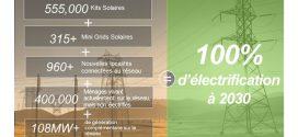 Électricité pour tous en 2030 : Le Togo mise sur trois technologies